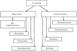 Экологическая классификация аллергенов