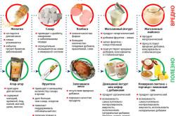 Полезные продукты при аллергическом дерматите