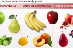 Виды аллергенности фруктов