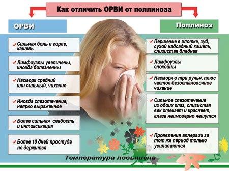 температура при аллергии у взрослых
