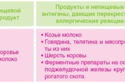 Аллергия на лактозу у грудничка